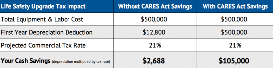 CARES Act Table